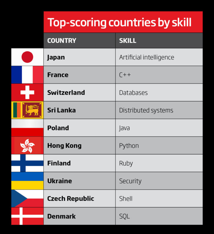 Top programming skills by country