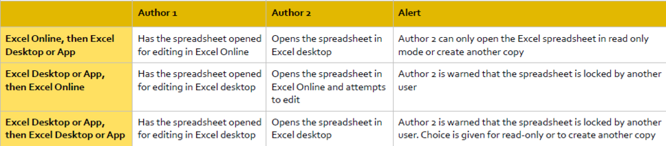 co author excel scenarios