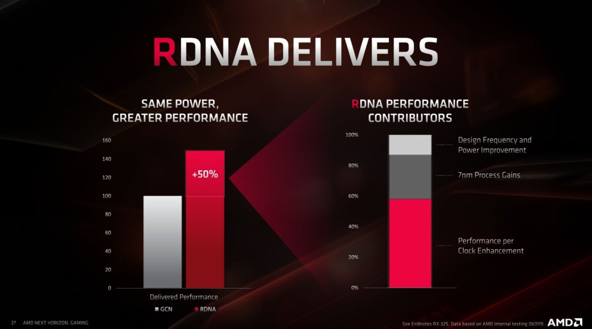 rdna power efficiency