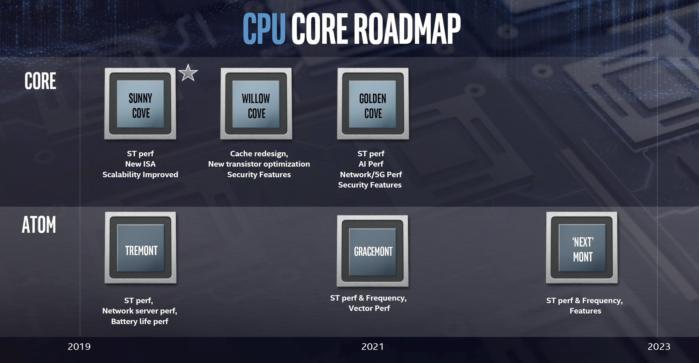 cpu core road map