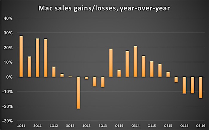 mac sales gains and losses
