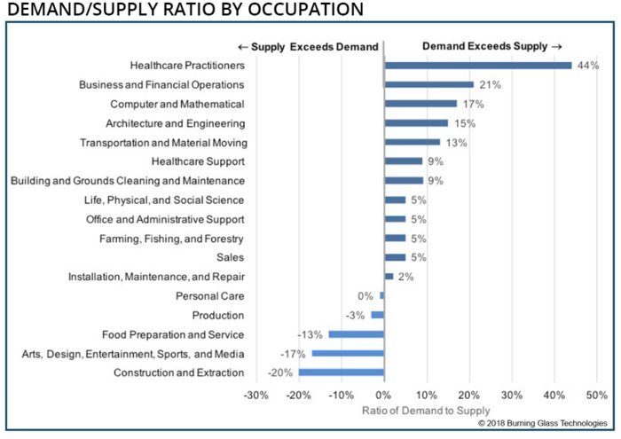 IT job demand supply ratio