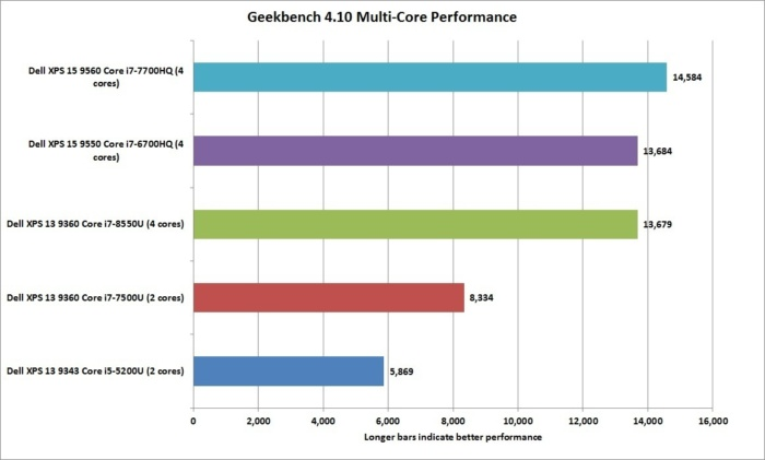 dell xps 13 8th gen geekbench 4.10 nt performance