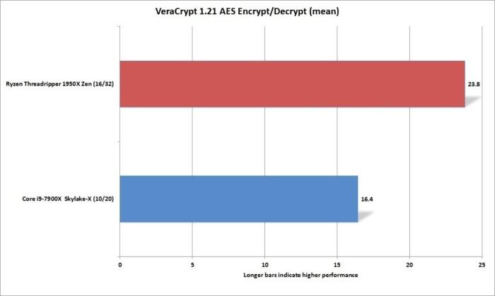 ryzen threadripper 1950x veracrypt 1.21 aes mean