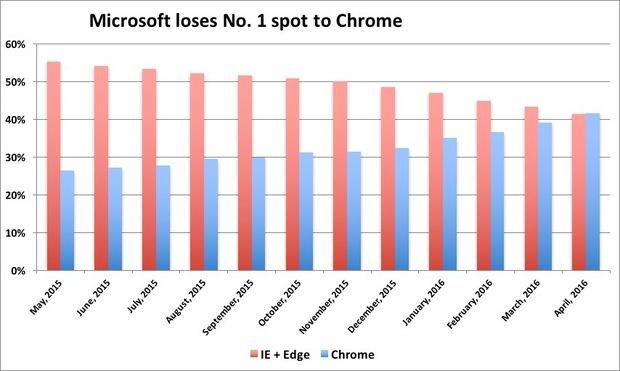 Micosoft loses no 1 spot