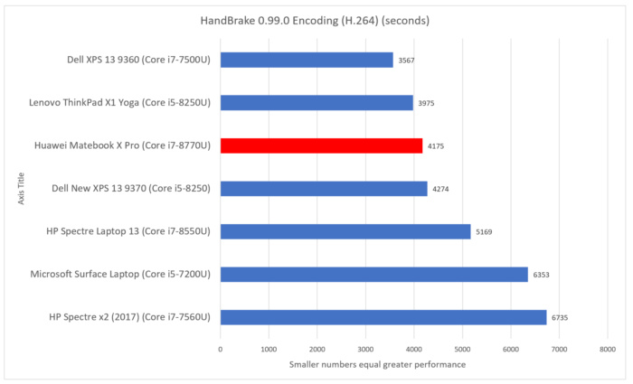 Huawei Matebook X Pro handbrake