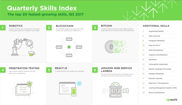 Blockchain jobs and skills