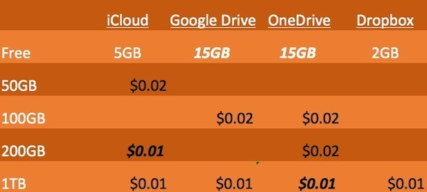cloud storage prices compared