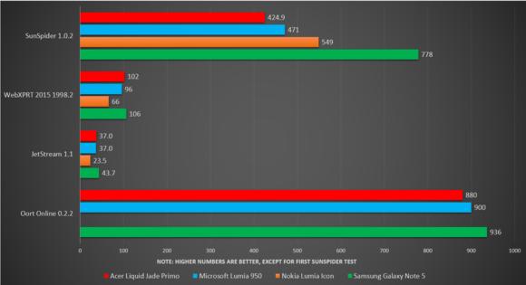 acer liquid jade primo benchmark graphs