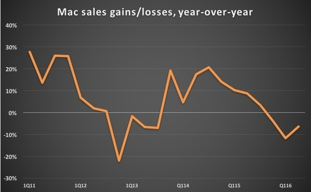 mac sales gains losses