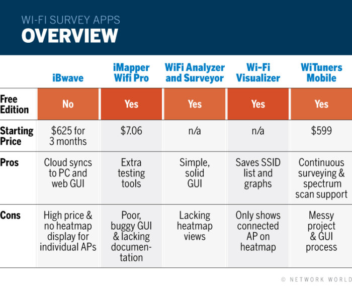 Network World - CHART - Geier Wi-Fi Survey Appa - Overview [2017]