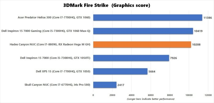hades canyon 3dmark fire strike graphics benchmark result