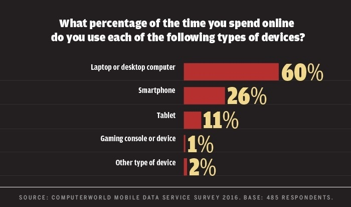 Computerworld mobile data survey 2016 - time online with different devices