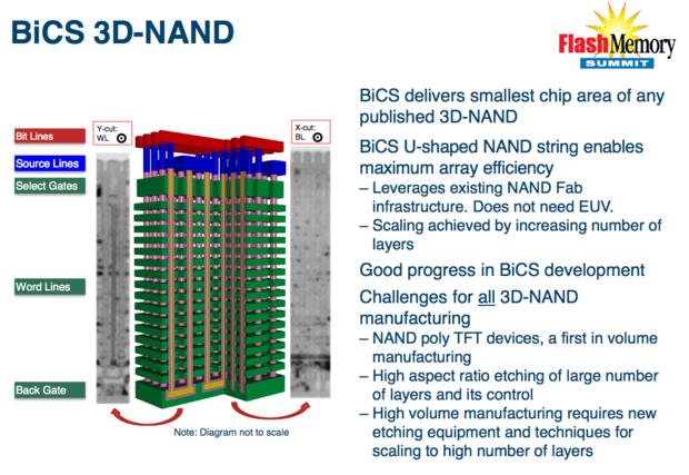 SanDisk BiCS 3D NAND SSD