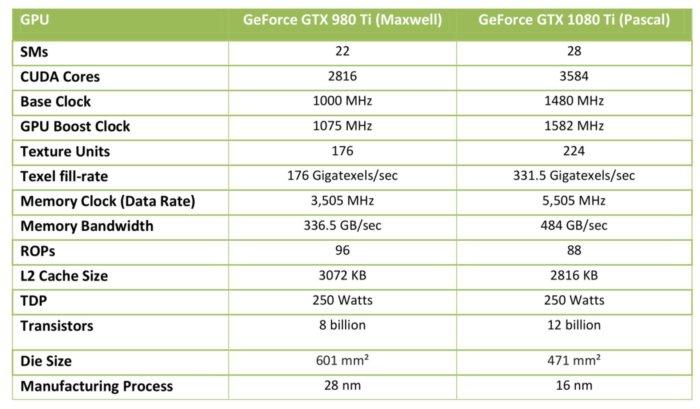 gtx 1080 ti vs 980 ti