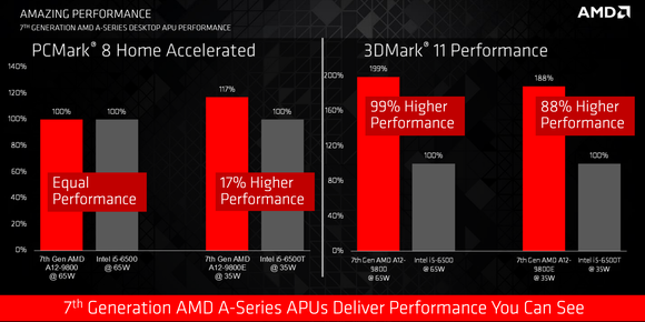 amd apu performance