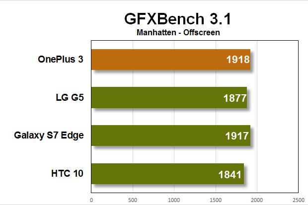 oneplus 3 benchmarks gfxbench