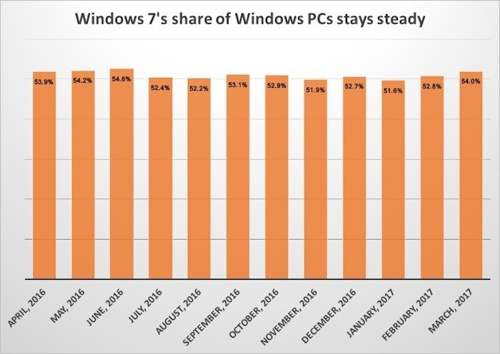 windows 7 share