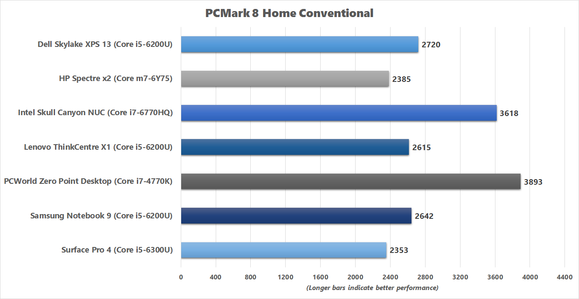 PCMark 8 Home Conventional benchmark results