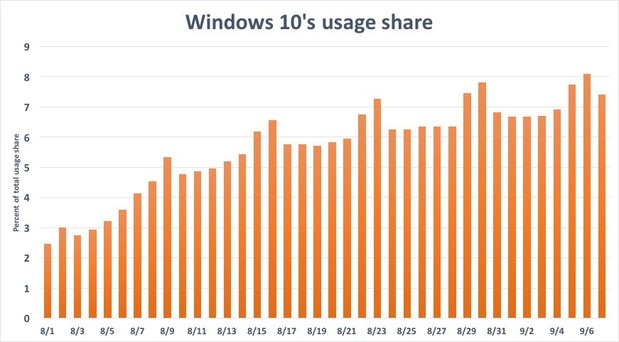 Windows 10 usage share, chart 2
