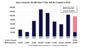 it job market forecast blockchain