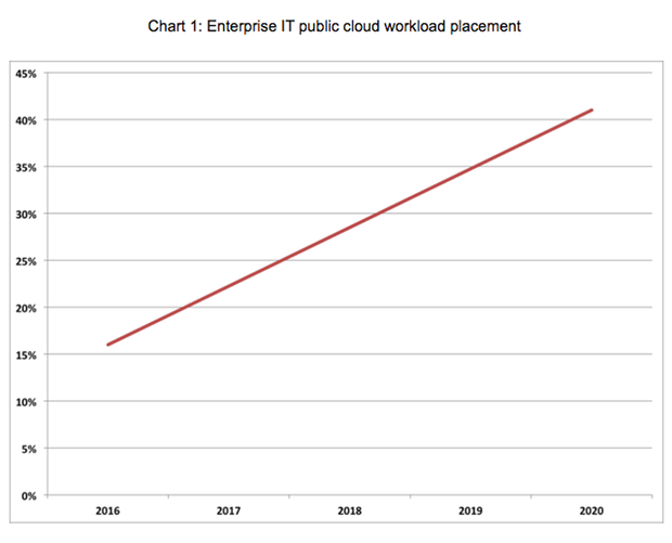Enterprise IT public cloud workload placement