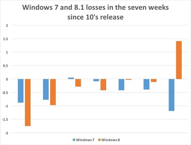 Windows 7 and 8.1 losses