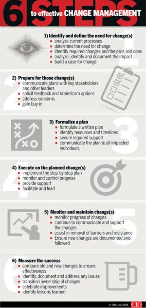 change management transformational change