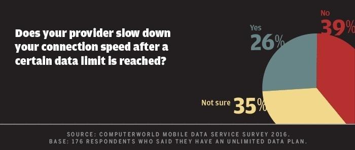 Computerworld mobile data survey 2016 - throttling