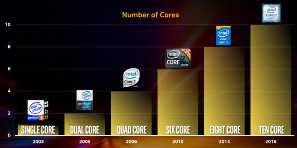 intel core count