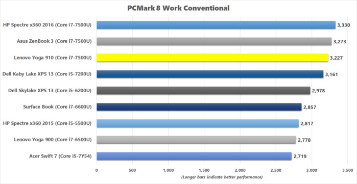 lenovo yoga 910 pcmark8 work conventional benchmark results