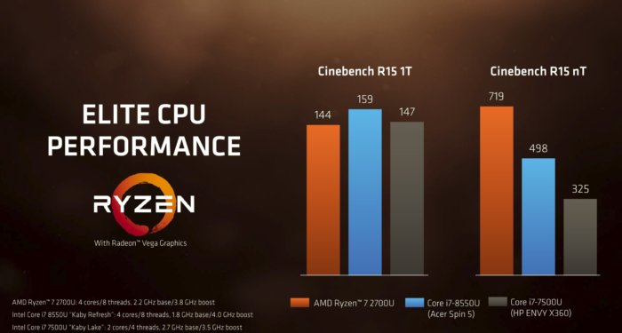 ryzen mobile apu vs core i7 coffee lake vs core i7 kaby lake