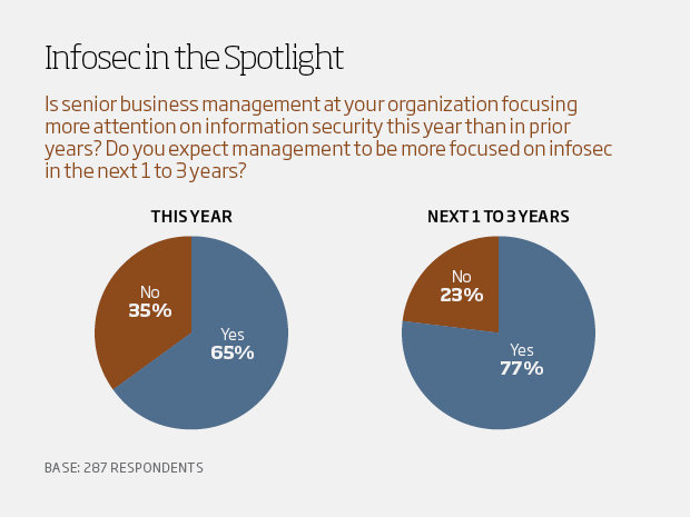 Infosec in the spotlight - csuite charts2