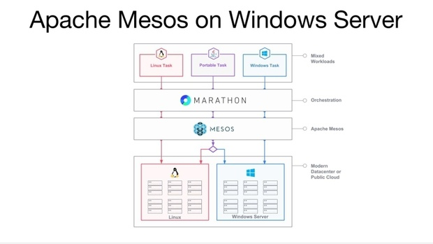 mesos windows