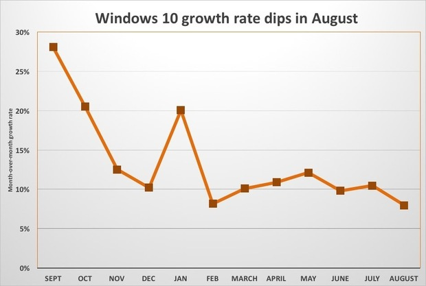 windows 10 growth august