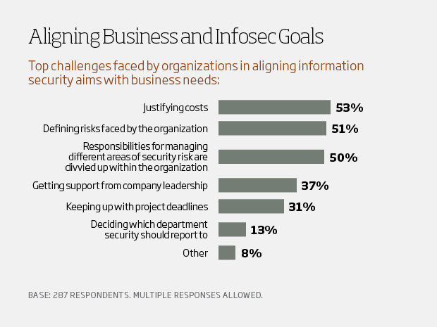 Aligning business and infosec goals - csuite charts4