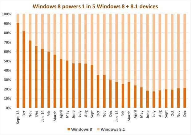 windows 8 powers