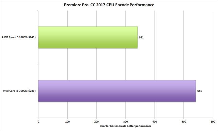 ryzen 5 premiere pro cc 2017 cpu encode.maxrenderquality