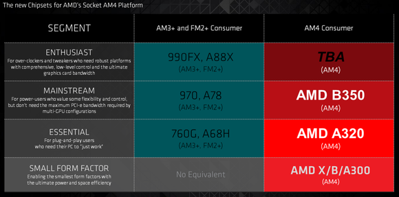 amd am4 chipset stack