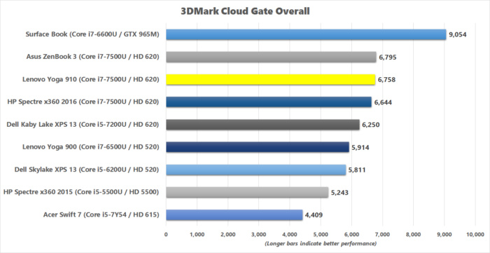 lenovo yoga 910 3dmark cloud gate benchmark results