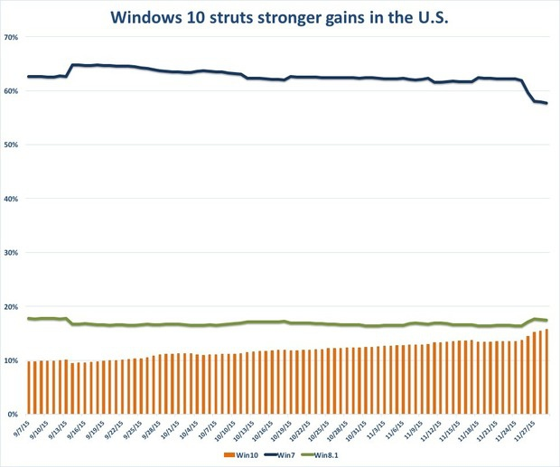 Windows 10 struts strong gains in US