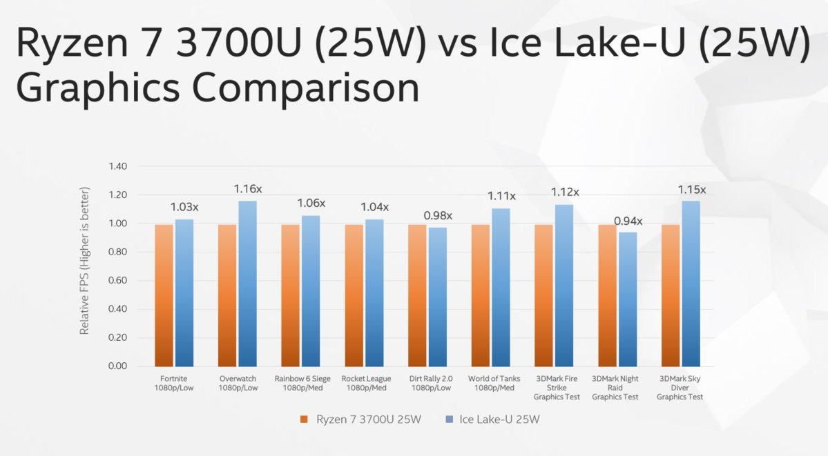 ice lake vs amd ryzen 7 3700u