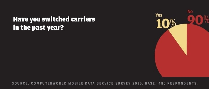 Computerworld mobile data survey 2016 - have you switched carriers
