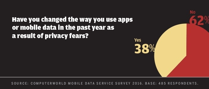 Computerworld mobile data survey 2016 - changed mobile use privacy fears