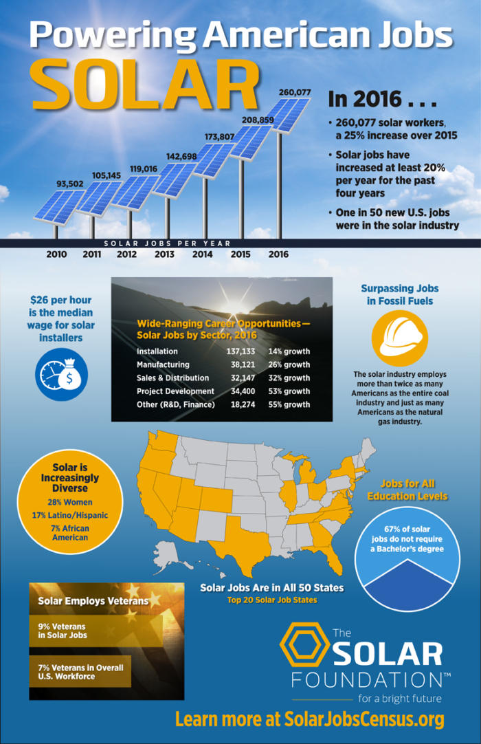 Solar Job Census graphic