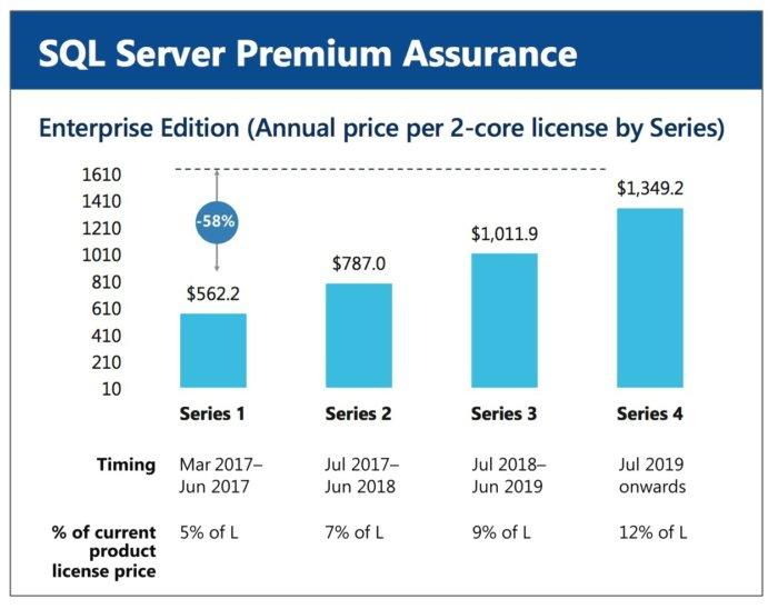 premium assurance
