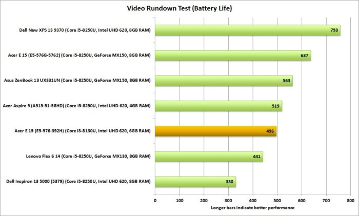acer aspire e15 e5 576 392h video rundown battery