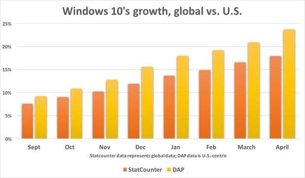 windows 10 us vs global
