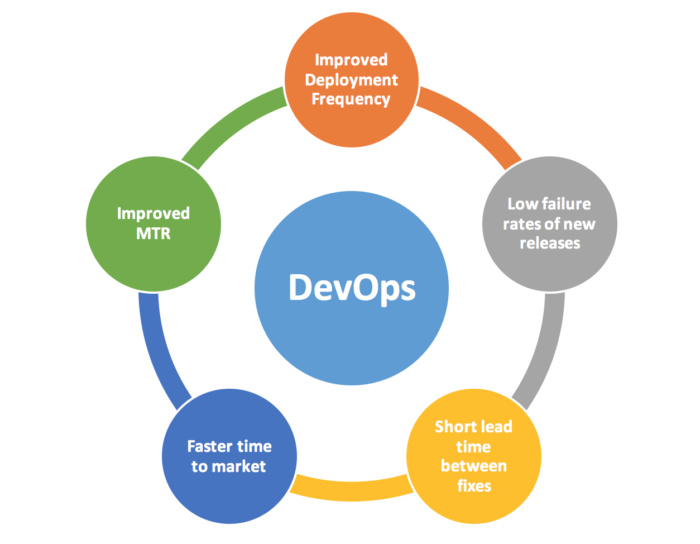 What is devops? The five benefits of blending dev and ops
