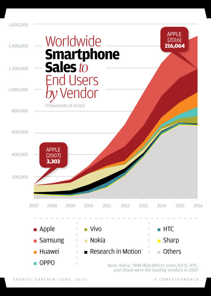 Computerworld - Worldwide Smartphone Sales to End Users by Vendor [2007-2017]